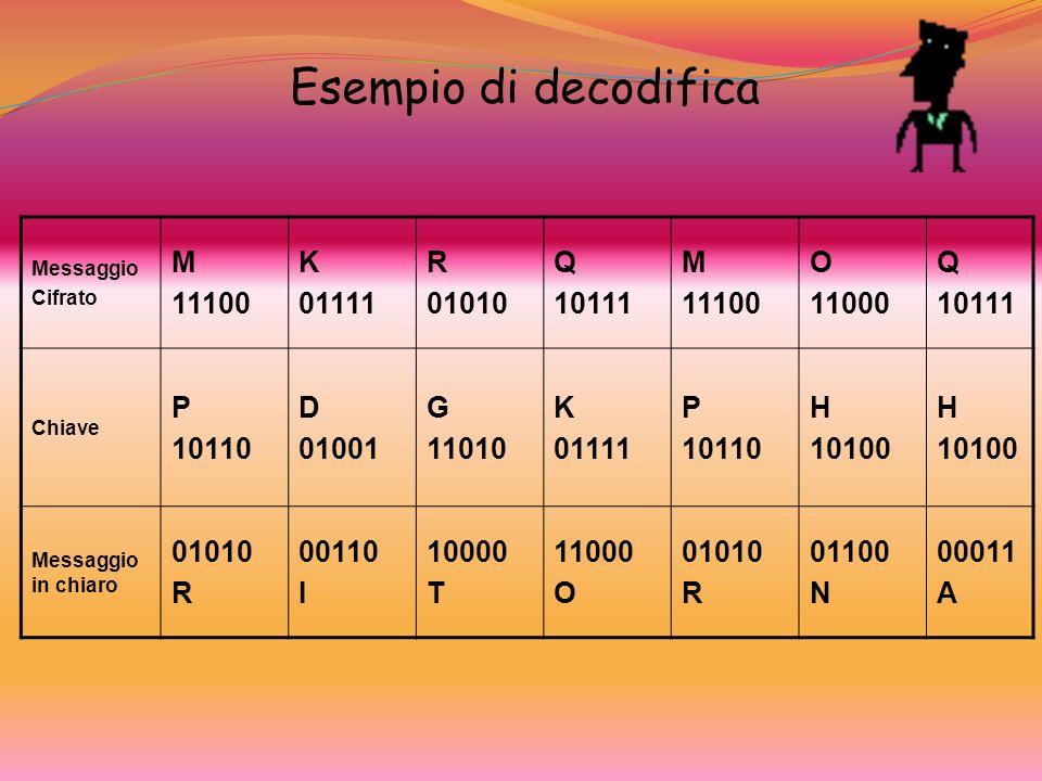 Esempio di decodifica M 11100 K 01111 R 01010 Q 10111 O 11000 P 10110