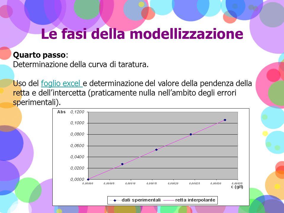 Le fasi della modellizzazione