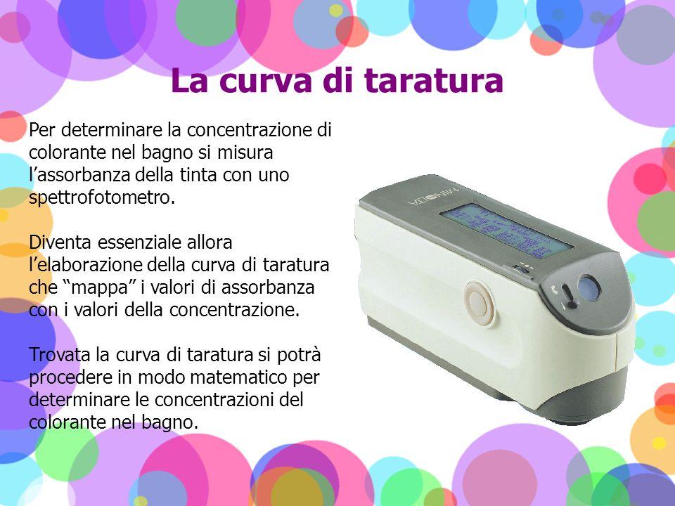 La curva di taratura Per determinare la concentrazione di colorante nel bagno si misura l'assorbanza della tinta con uno spettrofotometro.