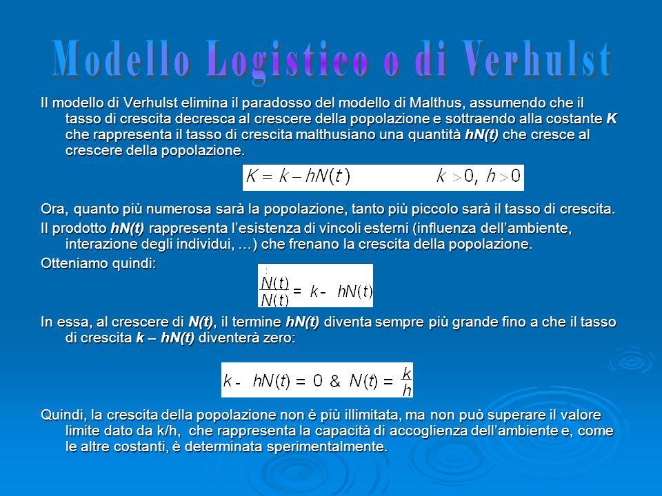 Modello Logistico o di Verhulst
