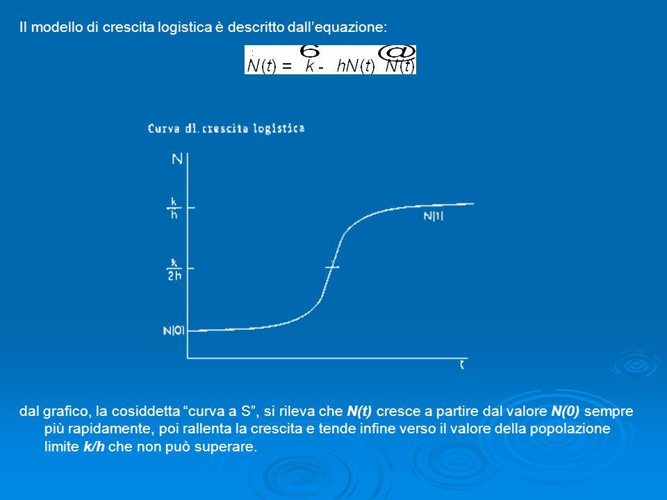 Il modello di crescita logistica è descritto dall'equazione: