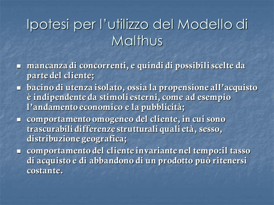 Ipotesi per l'utilizzo del Modello di Malthus