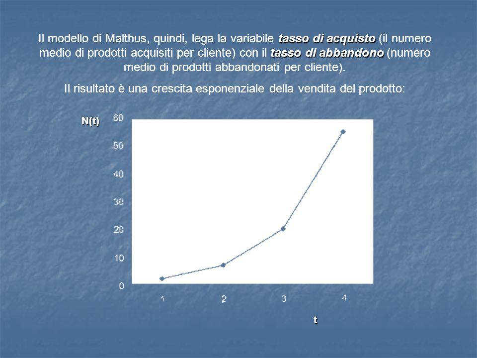 Il risultato è una crescita esponenziale della vendita del prodotto: