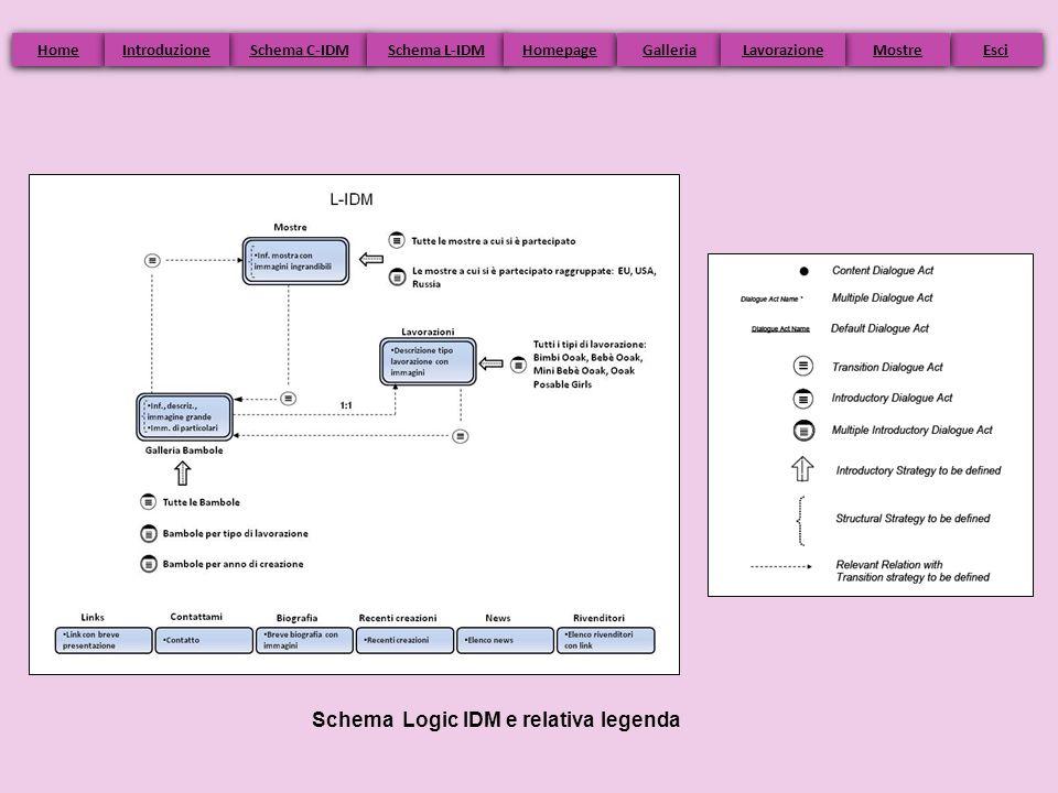 Schema Logic IDM e relativa legenda