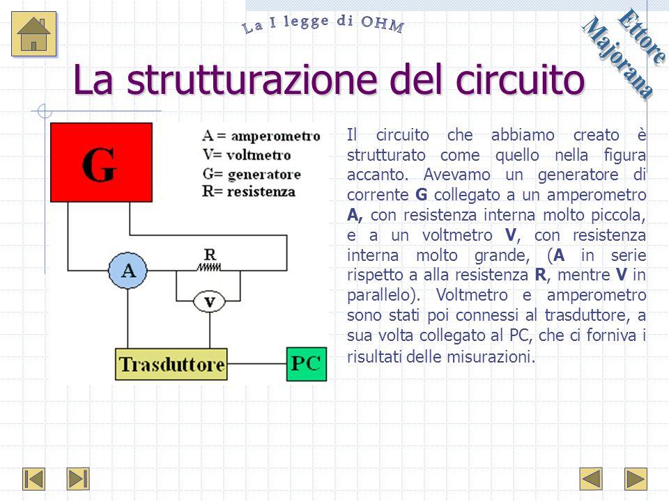 La strutturazione del circuito