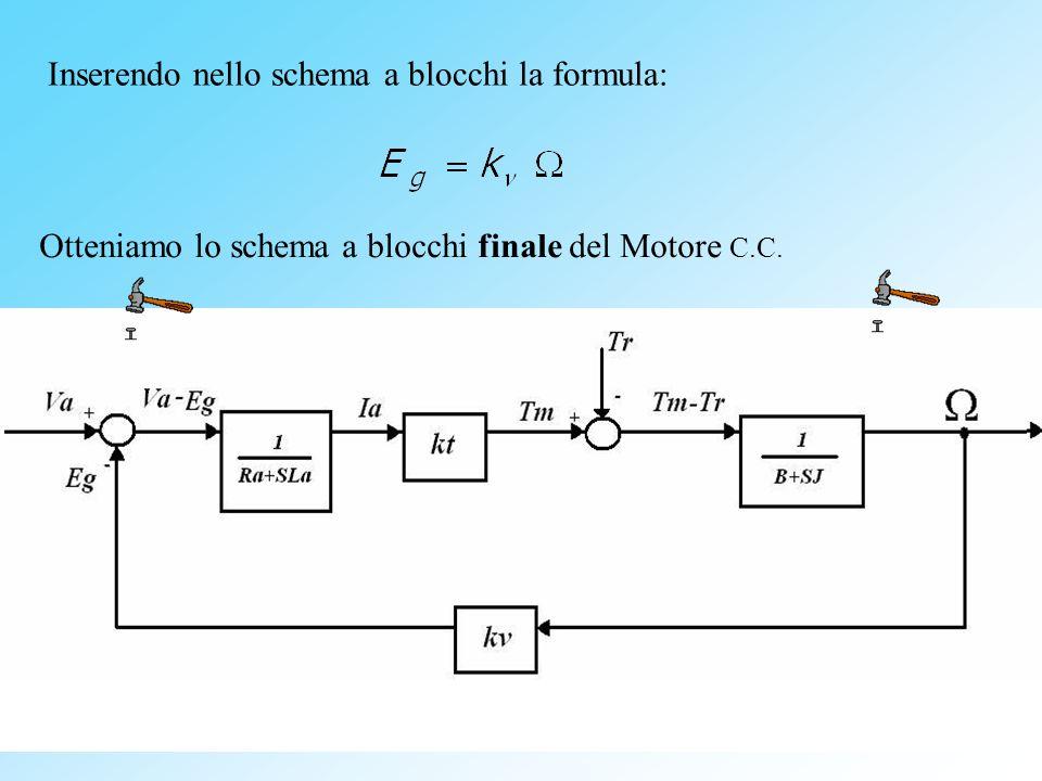 Inserendo nello schema a blocchi la formula: