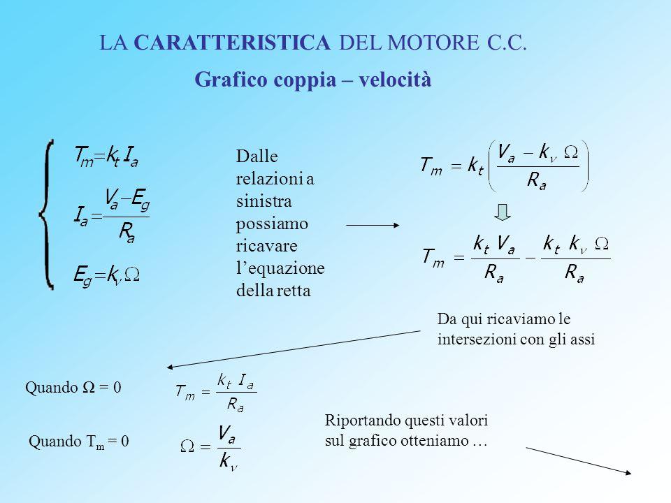 LA CARATTERISTICA DEL MOTORE C.C.