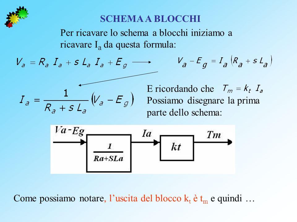 SCHEMA A BLOCCHI Per ricavare lo schema a blocchi iniziamo a. ricavare Ia da questa formula: E ricordando che.