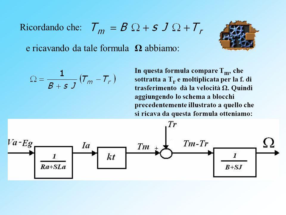e ricavando da tale formula Ω abbiamo: