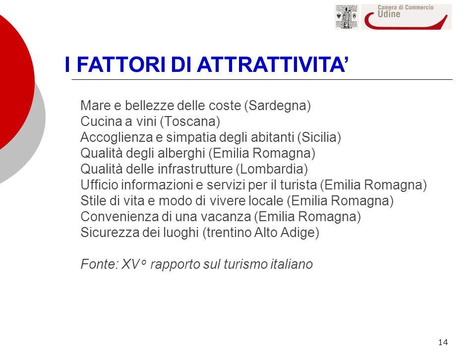 I FATTORI DI ATTRATTIVITA'