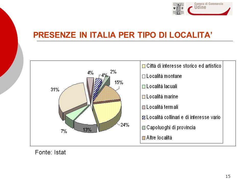 PRESENZE IN ITALIA PER TIPO DI LOCALITA'