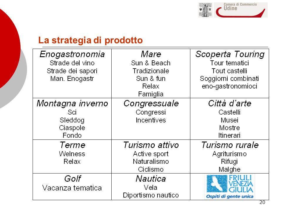 La strategia di prodotto