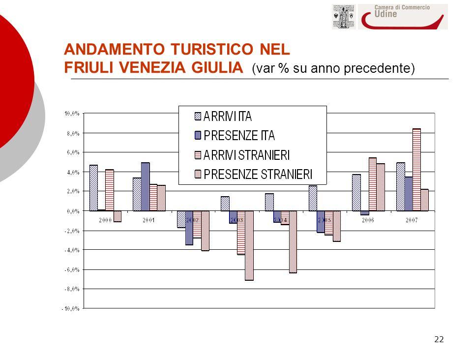 ANDAMENTO TURISTICO NEL FRIULI VENEZIA GIULIA (var % su anno precedente)
