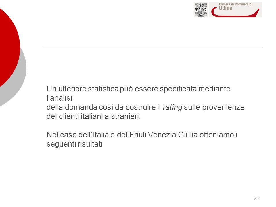 Un'ulteriore statistica può essere specificata mediante l'analisi della domanda così da costruire il rating sulle provenienze dei clienti italiani a stranieri.
