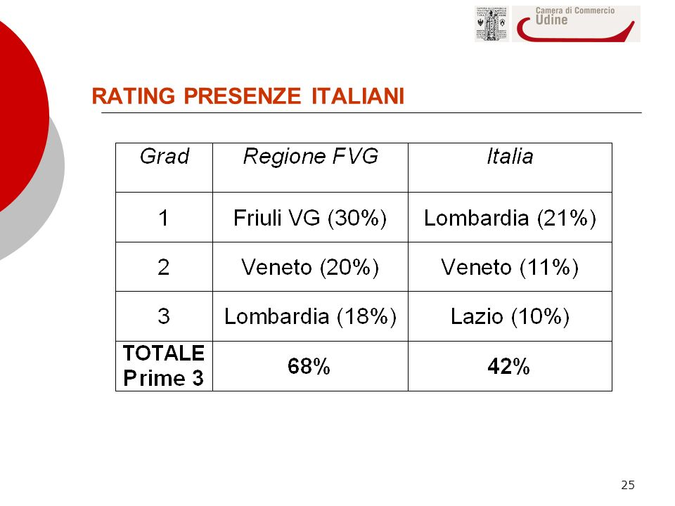 RATING PRESENZE ITALIANI