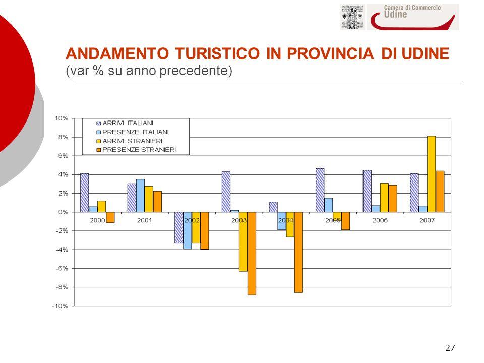 ANDAMENTO TURISTICO IN PROVINCIA DI UDINE (var % su anno precedente)