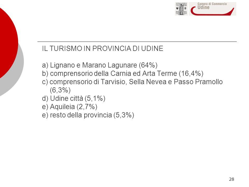 IL TURISMO IN PROVINCIA DI UDINE a) Lignano e Marano Lagunare (64%) b) comprensorio della Carnia ed Arta Terme (16,4%) c) comprensorio di Tarvisio, Sella Nevea e Passo Pramollo (6,3%) d) Udine città (5,1%) e) Aquileia (2,7%) e) resto della provincia (5,3%)