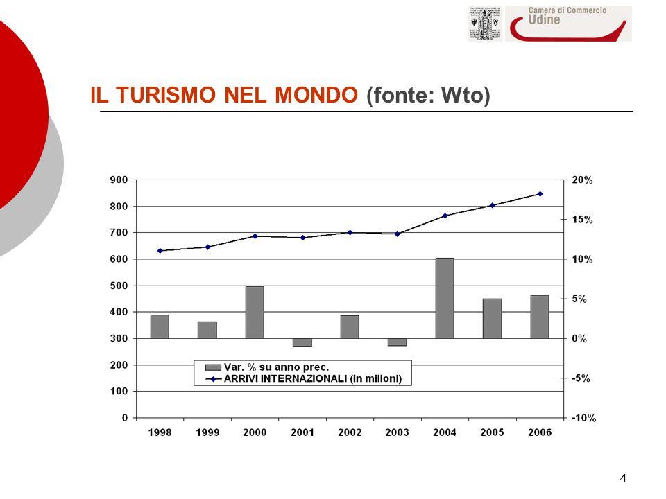 IL TURISMO NEL MONDO (fonte: Wto)