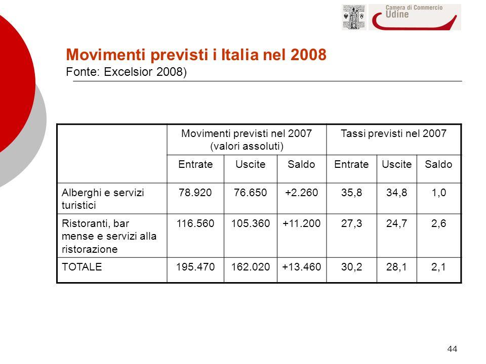 Movimenti previsti i Italia nel 2008 Fonte: Excelsior 2008)