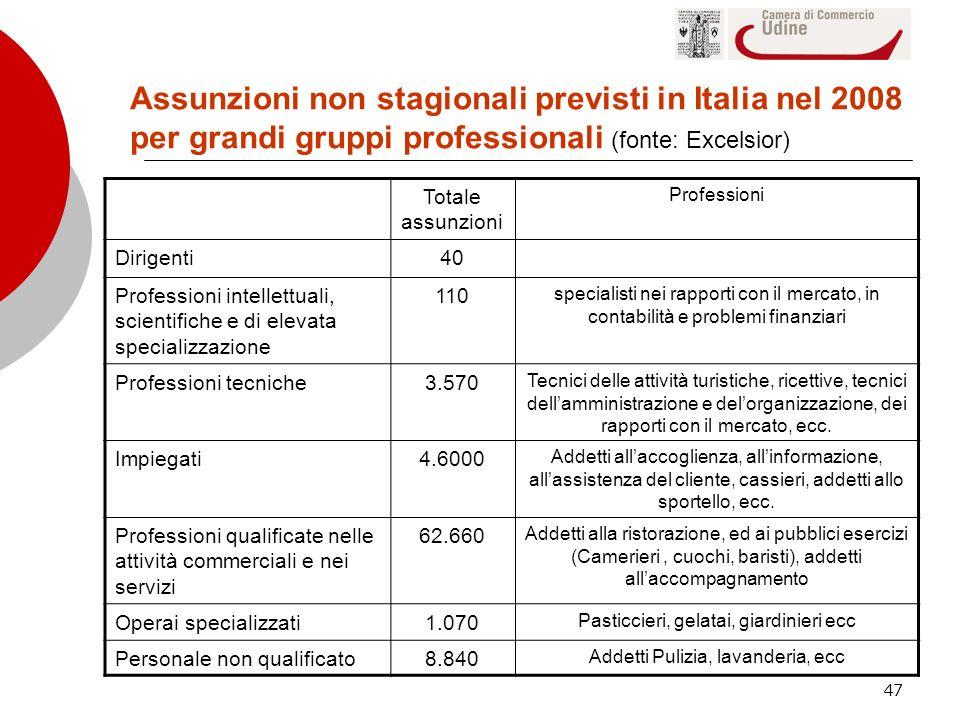 Assunzioni non stagionali previsti in Italia nel 2008 per grandi gruppi professionali (fonte: Excelsior)