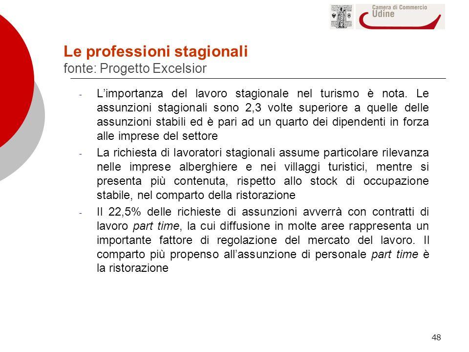 Le professioni stagionali fonte: Progetto Excelsior