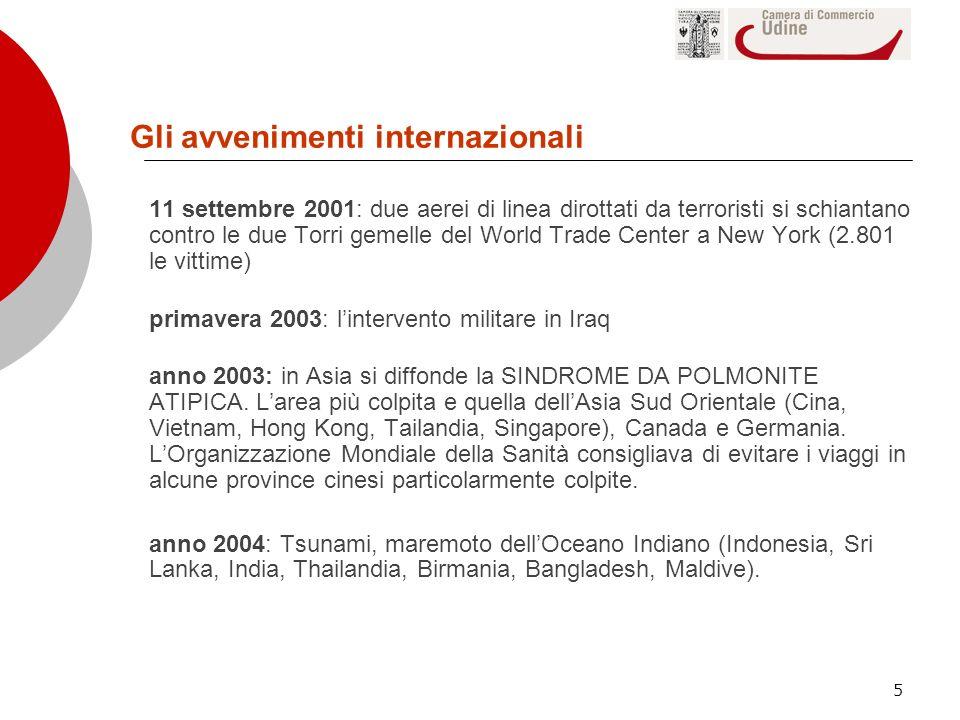Gli avvenimenti internazionali