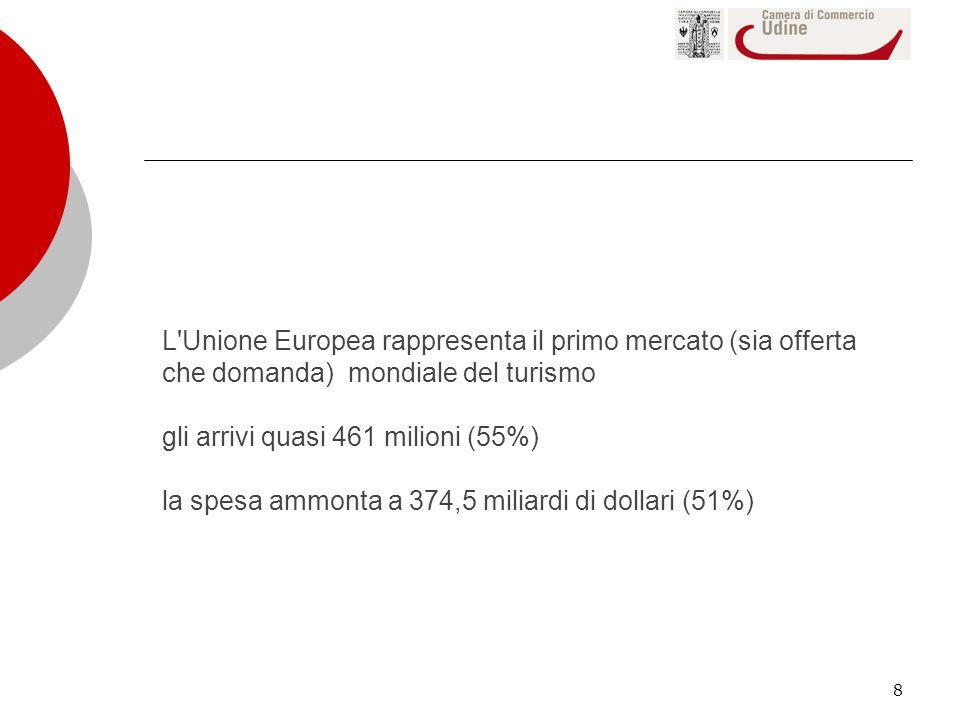 L Unione Europea rappresenta il primo mercato (sia offerta che domanda) mondiale del turismo gli arrivi quasi 461 milioni (55%) la spesa ammonta a 374,5 miliardi di dollari (51%)