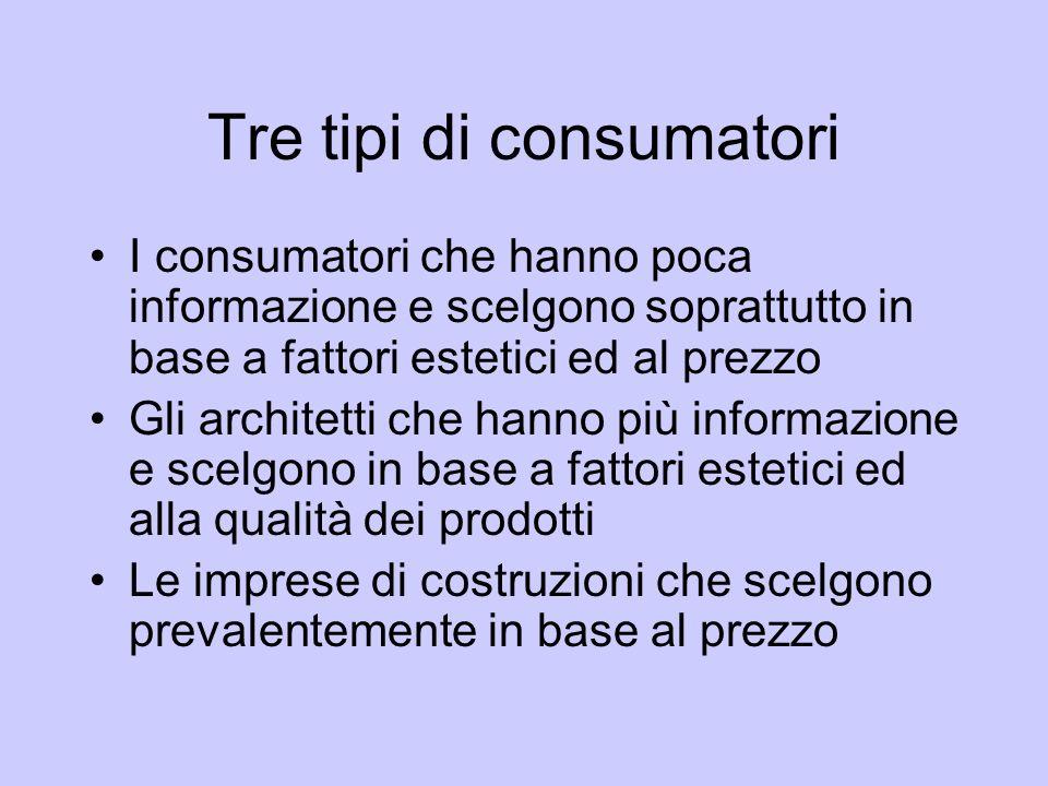 Tre tipi di consumatori