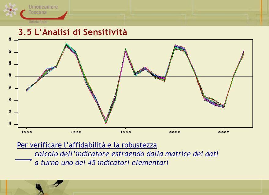 3.5 L'Analisi di Sensitività