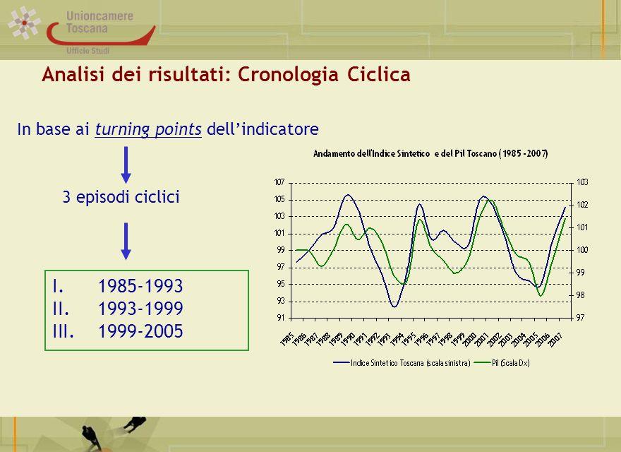 Analisi dei risultati: Cronologia Ciclica