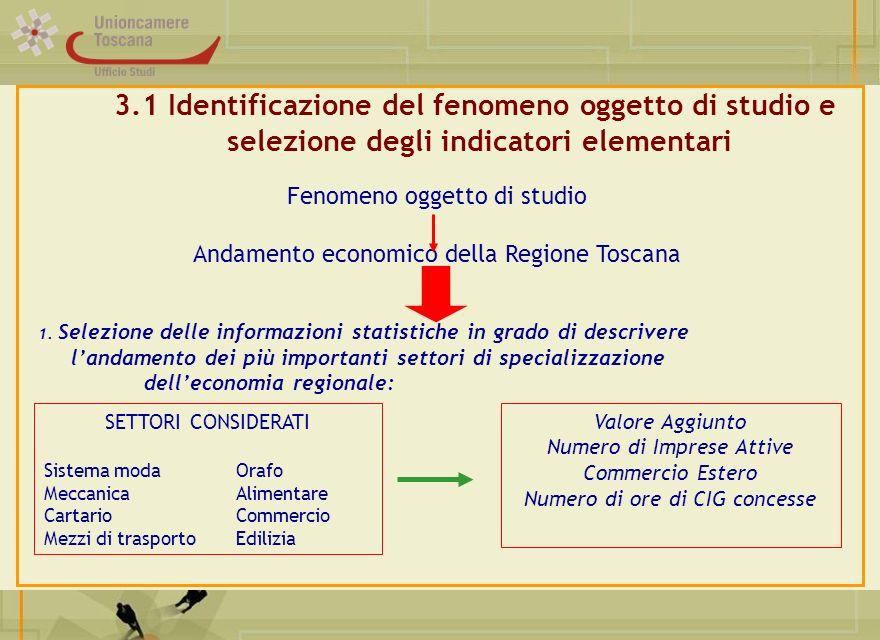 3.1 Identificazione del fenomeno oggetto di studio e