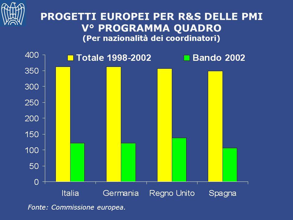 PROGETTI EUROPEI PER R&S DELLE PMI (Per nazionalità dei coordinatori)
