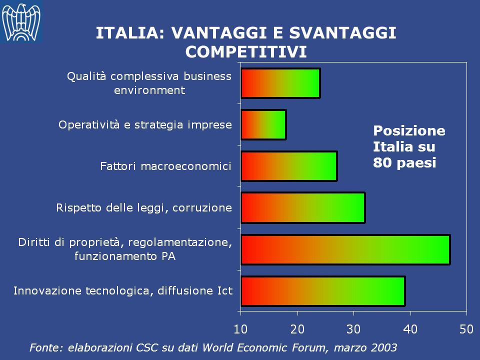 ITALIA: VANTAGGI E SVANTAGGI COMPETITIVI