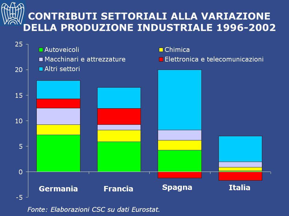CONTRIBUTI SETTORIALI ALLA VARIAZIONE DELLA PRODUZIONE INDUSTRIALE 1996-2002
