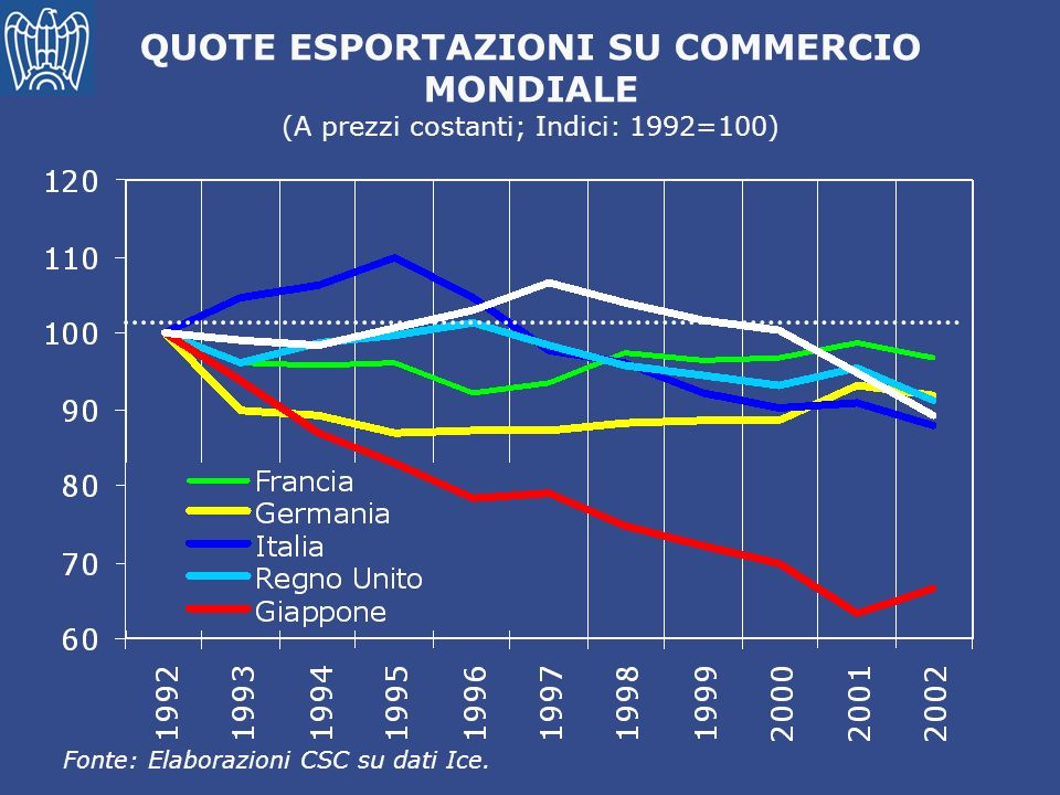 QUOTE ESPORTAZIONI SU COMMERCIO
