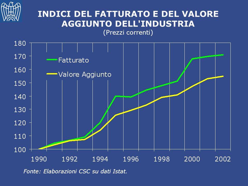 INDICI DEL FATTURATO E DEL VALORE AGGIUNTO DELL INDUSTRIA