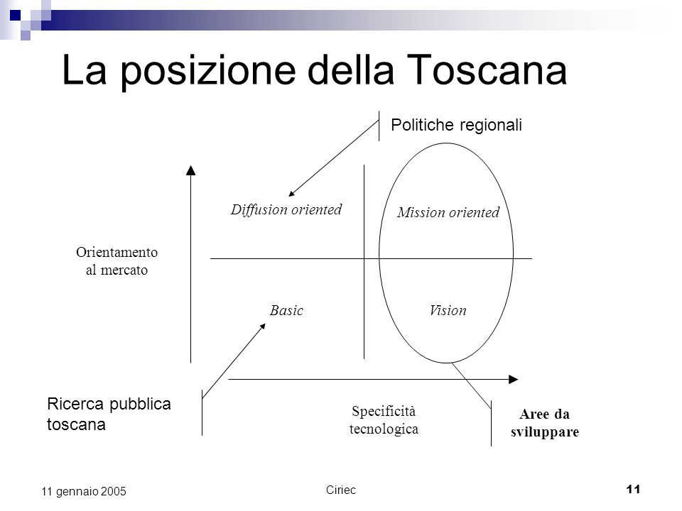La posizione della Toscana