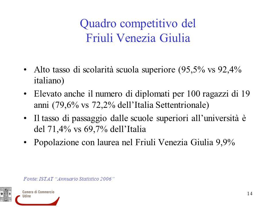 Quadro competitivo del Friuli Venezia Giulia