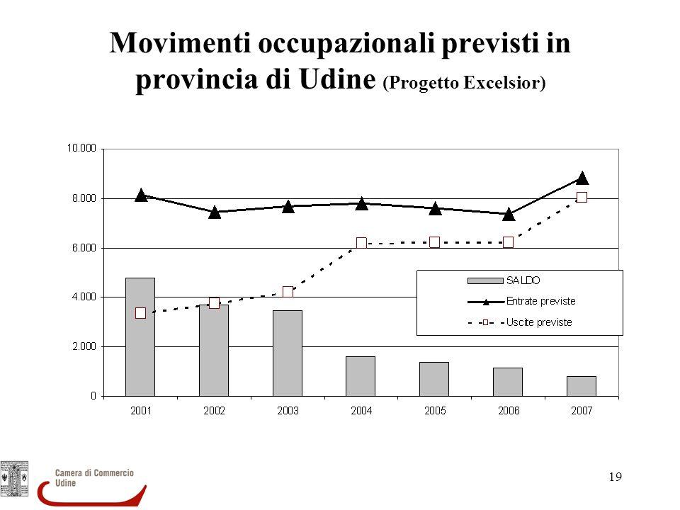 Movimenti occupazionali previsti in provincia di Udine (Progetto Excelsior)
