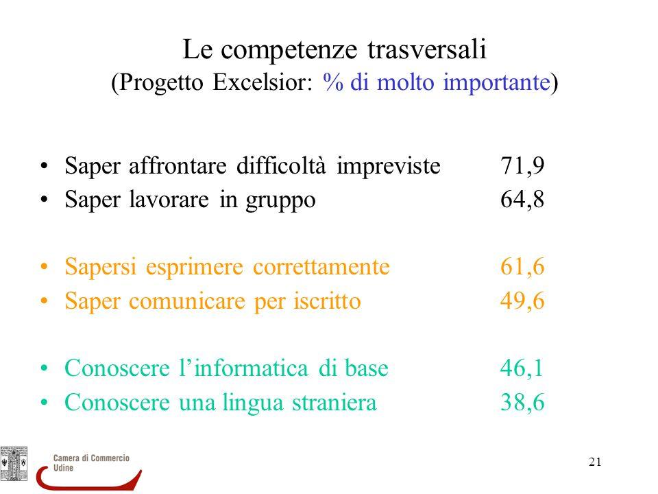 Le competenze trasversali (Progetto Excelsior: % di molto importante)