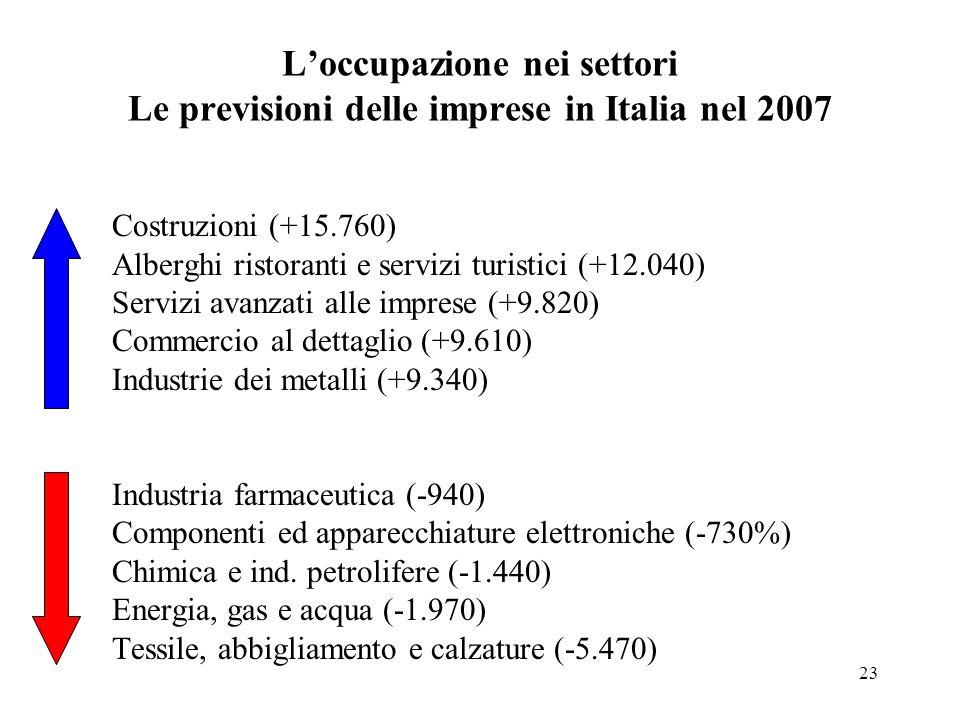 L'occupazione nei settori Le previsioni delle imprese in Italia nel 2007