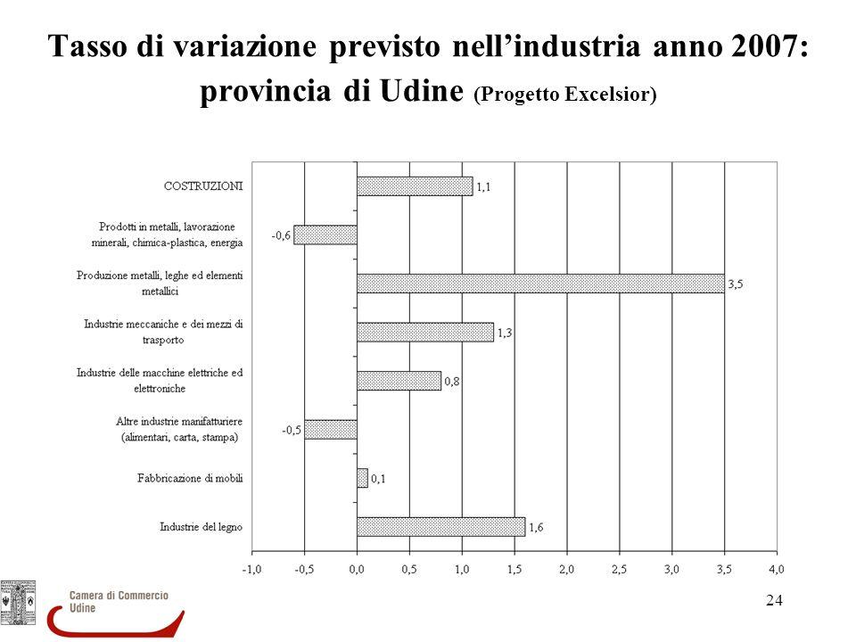 Tasso di variazione previsto nell'industria anno 2007: provincia di Udine (Progetto Excelsior)