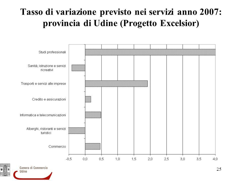 Tasso di variazione previsto nei servizi anno 2007: provincia di Udine (Progetto Excelsior)