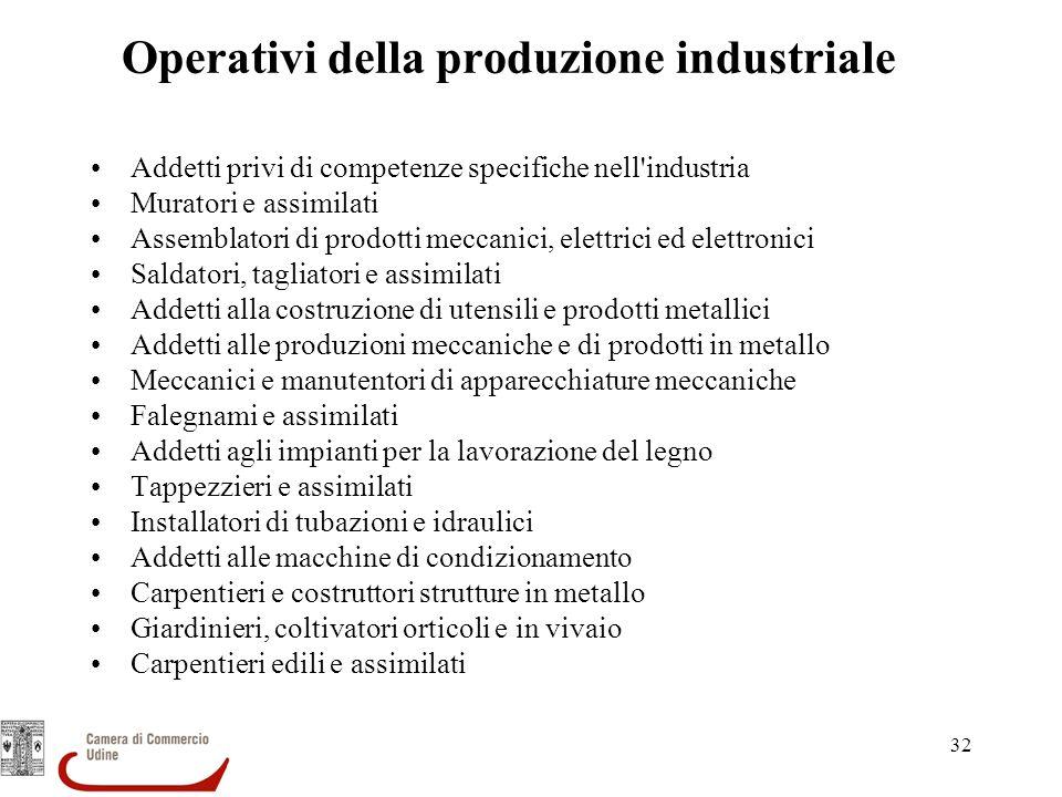 Operativi della produzione industriale