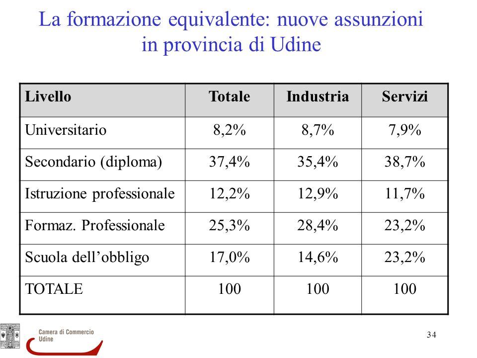 La formazione equivalente: nuove assunzioni in provincia di Udine
