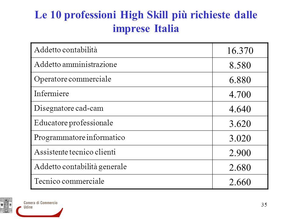 Le 10 professioni High Skill più richieste dalle imprese Italia