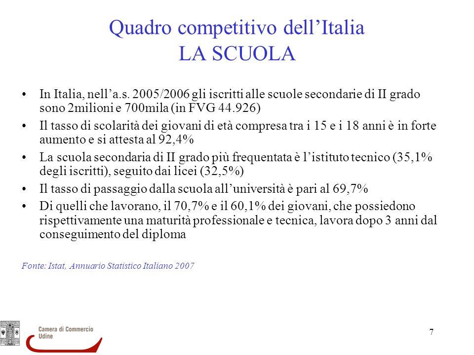 Quadro competitivo dell'Italia LA SCUOLA