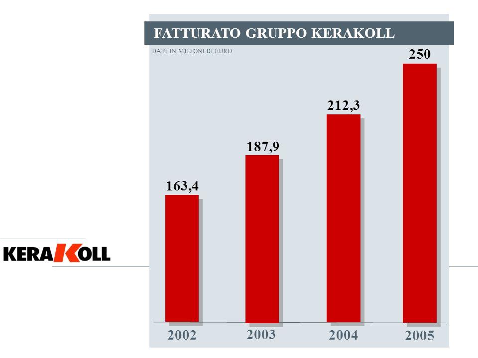 FATTURATO GRUPPO KERAKOLL