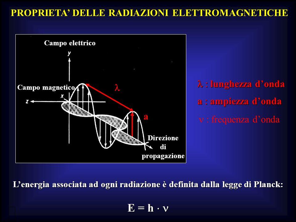 PROPRIETA' DELLE RADIAZIONI ELETTROMAGNETICHE