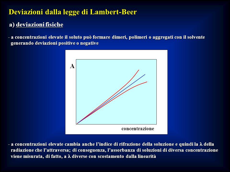 Deviazioni dalla legge di Lambert-Beer